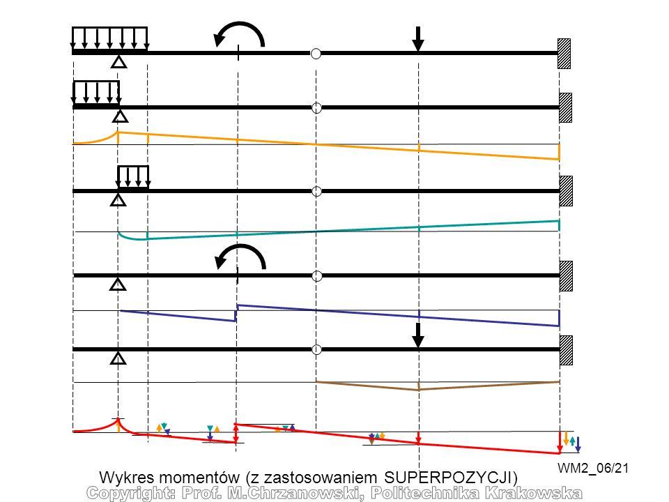 WM2_06/21 Wykres momentów (z zastosowaniem SUPERPOZYCJI)