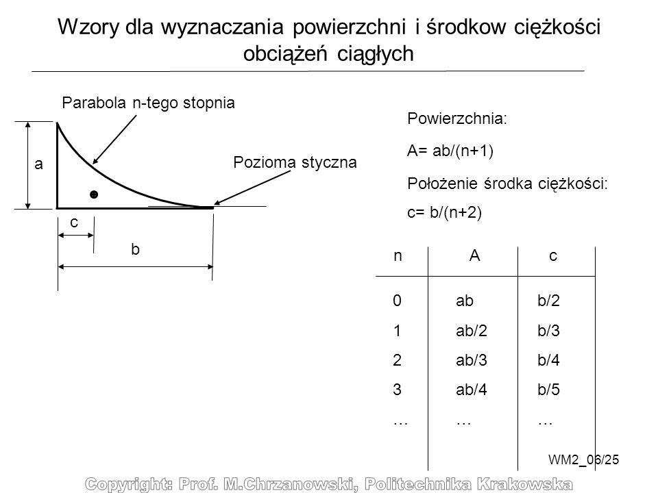 WM2_06/25 Wzory dla wyznaczania powierzchni i środkow ciężkości obciążeń ciągłych Parabola n-tego stopnia Pozioma styczna a b c A= ab/(n+1) Powierzchn