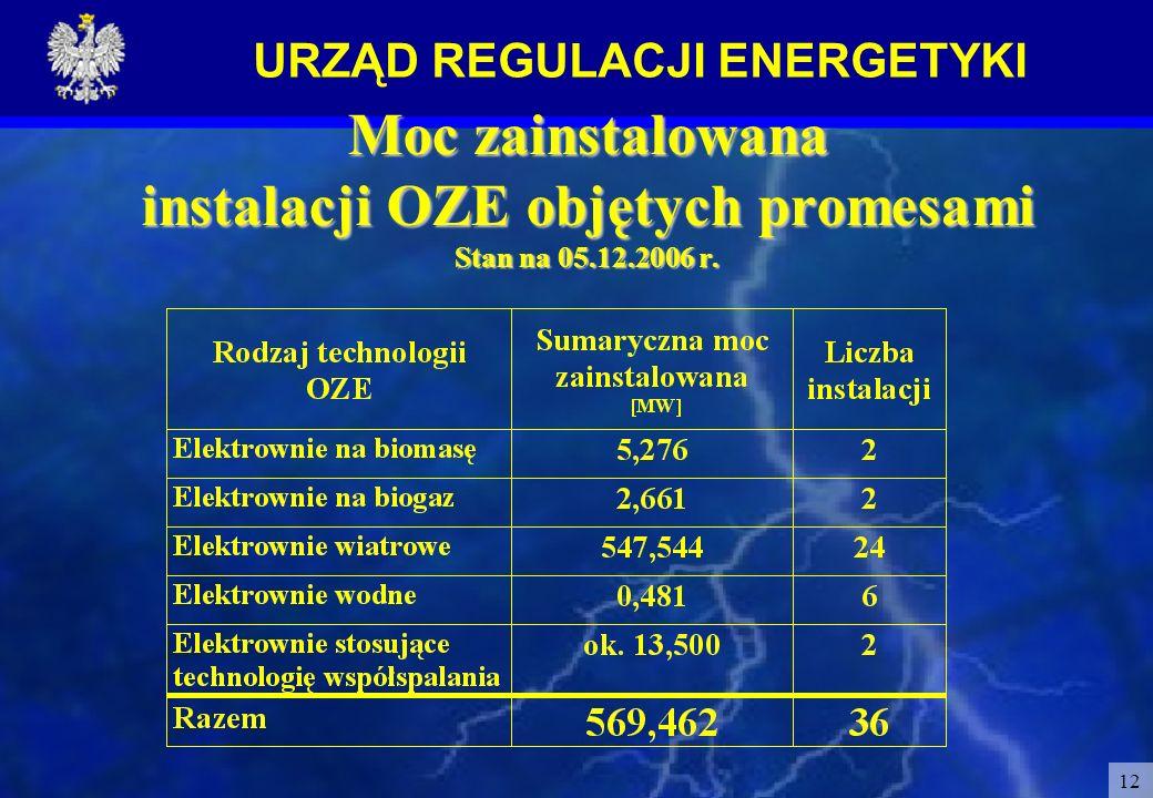 URZĄD REGULACJI ENERGETYKI 12 Moc zainstalowana instalacji OZE objętych promesami Stan na 05.12.2006 r.