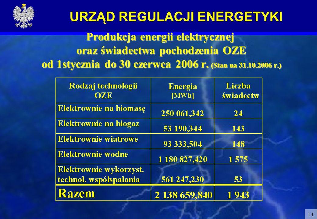 URZĄD REGULACJI ENERGETYKI 14 Produkcja energii elektrycznej oraz świadectwa pochodzenia OZE od 1stycznia do 30 czerwca 2006 r. (Stan na 31.10.2006 r.