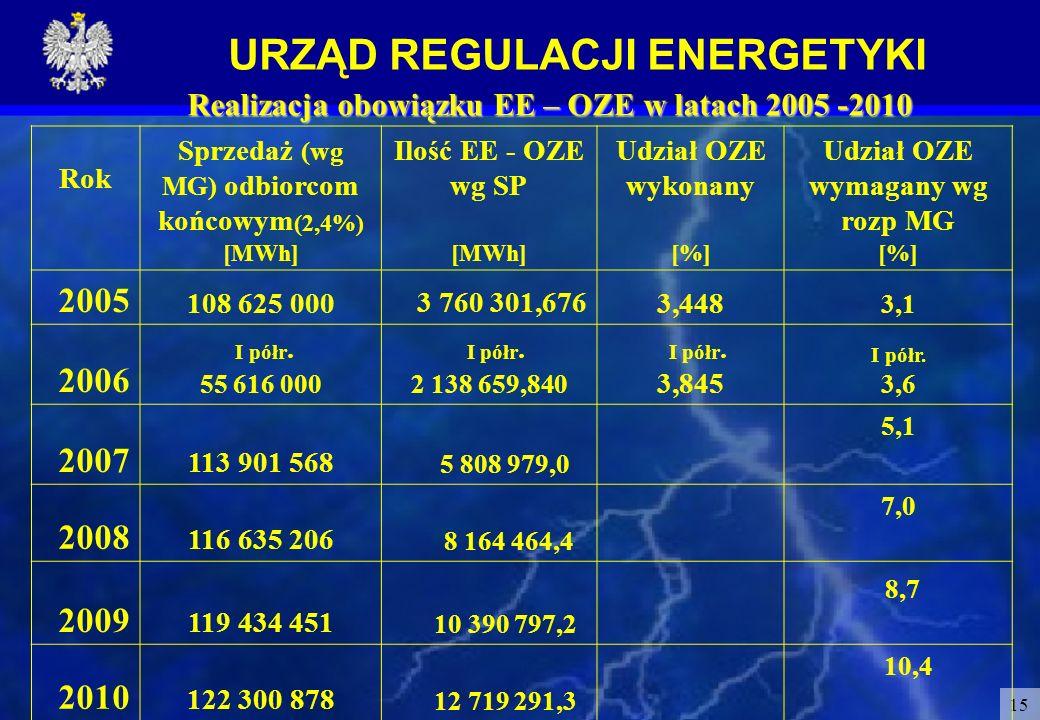 URZĄD REGULACJI ENERGETYKI 15 Realizacja obowiązku EE – OZE w latach 2005 -2010 Rok Sprzedaż (wg MG) odbiorcom końcowym (2,4%) [MWh] Ilość EE - OZE wg