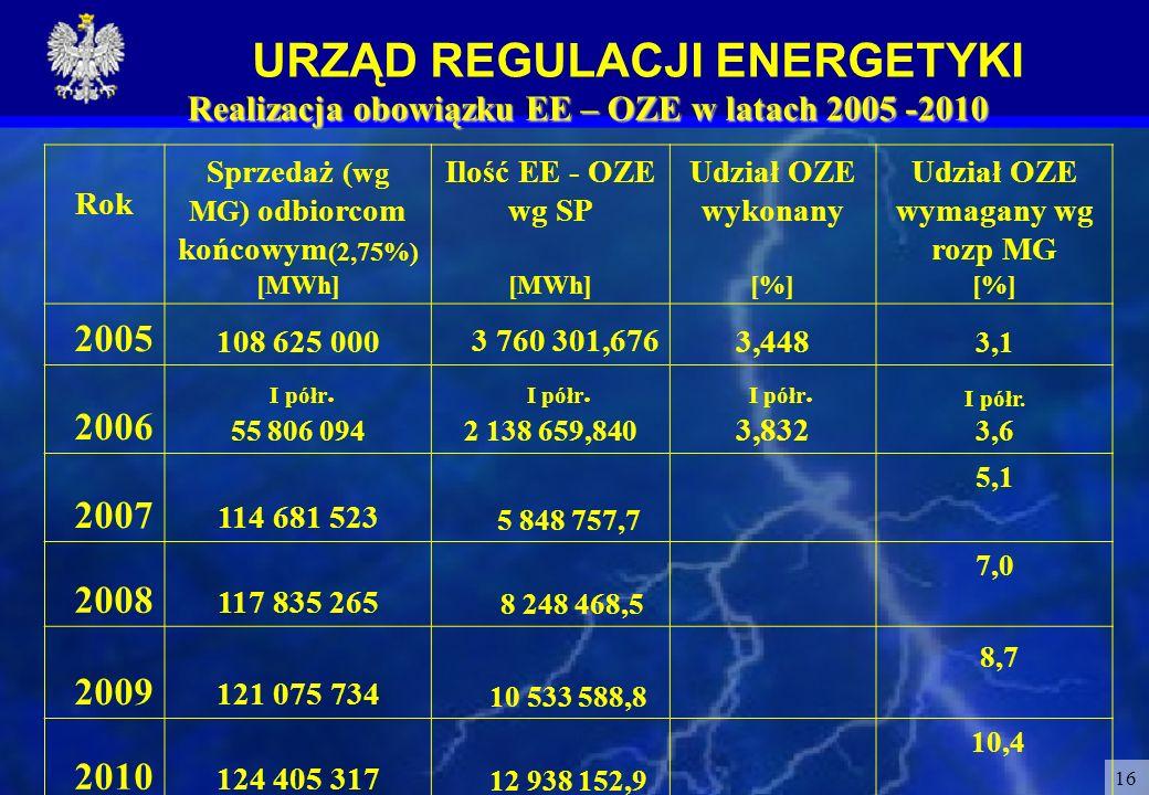 URZĄD REGULACJI ENERGETYKI 16 Realizacja obowiązku EE – OZE w latach 2005 -2010 Rok Sprzedaż (wg MG) odbiorcom końcowym (2,75%) [MWh] Ilość EE - OZE w