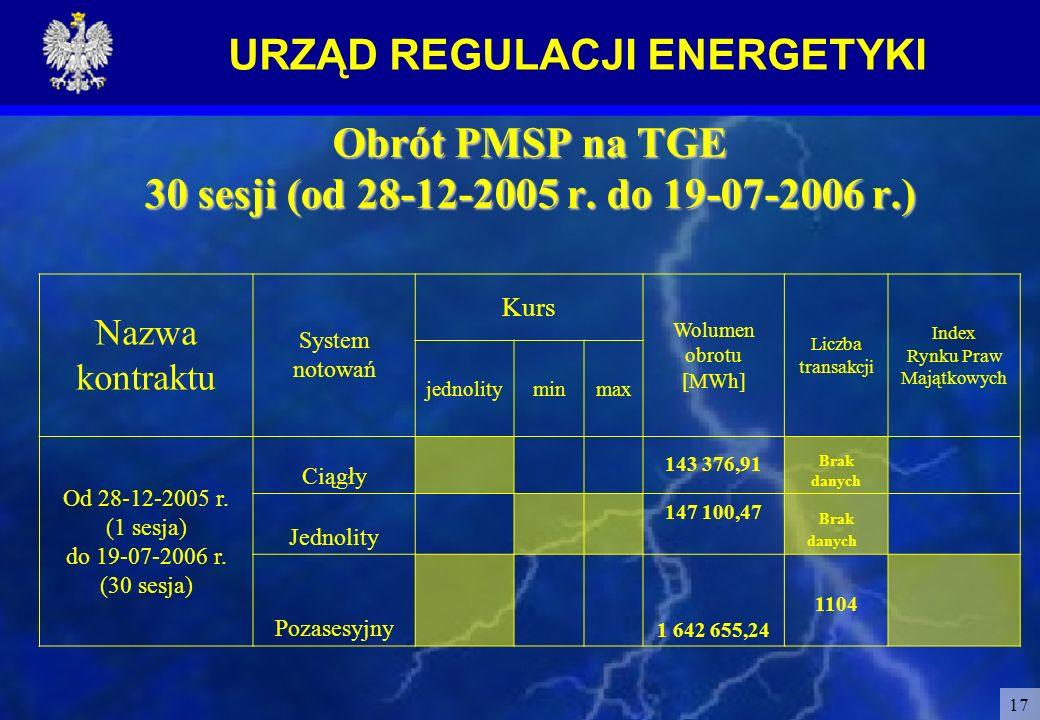 URZĄD REGULACJI ENERGETYKI 17 Obrót PMSP na TGE 30 sesji (od 28-12-2005 r. do 19-07-2006 r.) Nazwa kontraktu System notowań Kurs Wolumen obrotu [MWh]