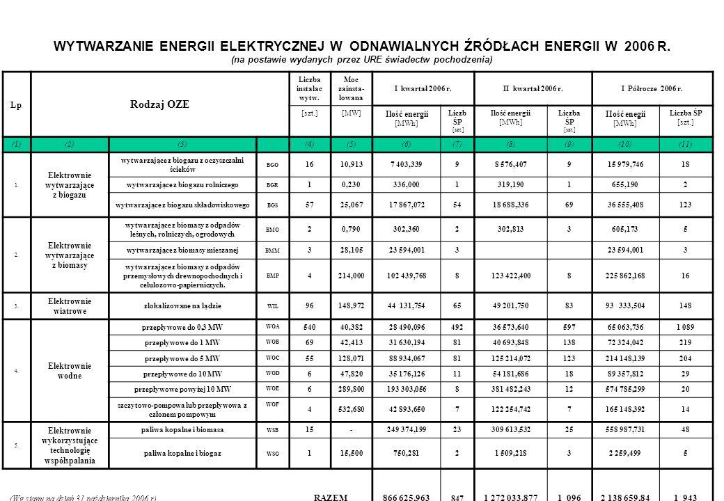 Lp. Rodzaj OZE Liczba instalac wytw. Moc zainsta- lowana I kwartał 2006 r.II kwartał 2006 r.I Półrocze 2006 r. [szt.][MW] Ilość energii [MWh] Liczb ŚP