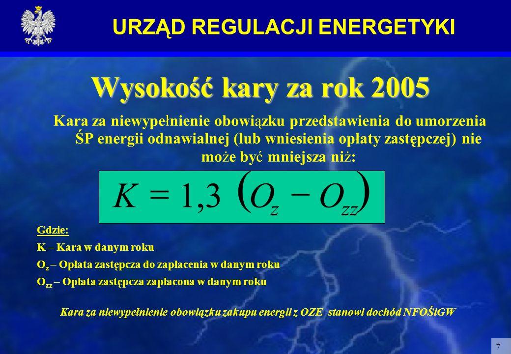 URZĄD REGULACJI ENERGETYKI 7 Wysokość kary za rok 2005 Kara za niewypełnienie obowiązku przedstawienia do umorzenia ŚP energii odnawialnej (lub wniesi
