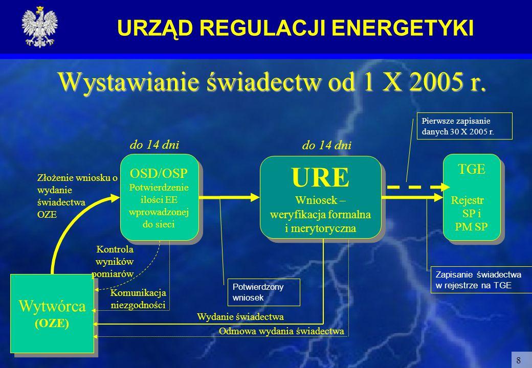 URZĄD REGULACJI ENERGETYKI 8 Wystawianie świadectw od 1 X 2005 r. OSD/OSP Potwierdzenie ilości EE wprowadzonej do sieci OSD/OSP Potwierdzenie ilości E