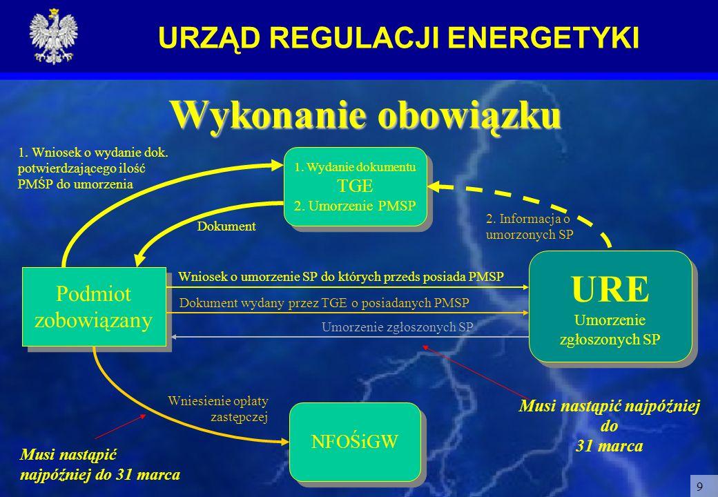 URZĄD REGULACJI ENERGETYKI 9 AA 1. Wydanie dokumentu TGE 2. Umorzenie PMSP 1. Wydanie dokumentu TGE 2. Umorzenie PMSP Podmiot zobowiązany Dokument wyd