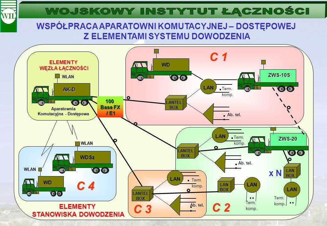 WSPÓŁPRACA APARATOWNI KOMUTACYJNEJ – DOSTĘPOWEJ Z ELEMENTAMI SYSTEMU DOWODZENIA ZWS-10S WDSz ELEMENTY STANOWISKA DOWODZENIA WLAN LAN... LANTEL BOX Ter