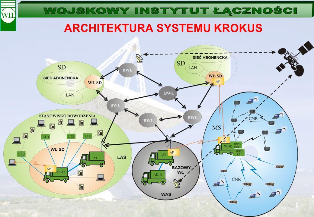 ARCHITEKTURA SYSTEMU KROKUS