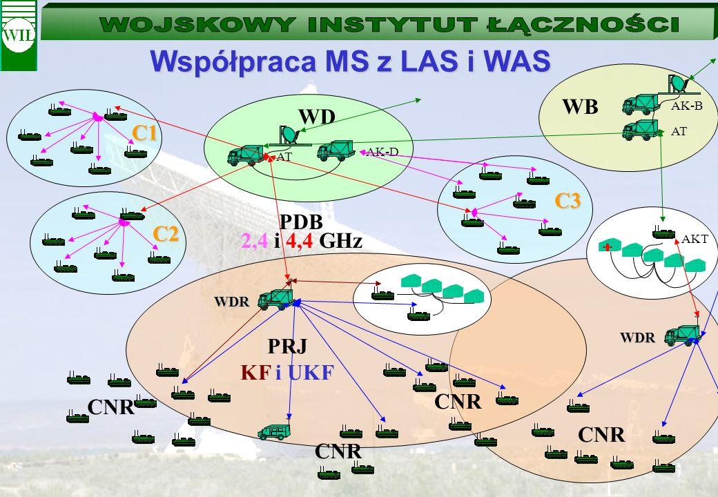 Współpraca MS z LAS i WAS AK-B AT WB WD AT AK-D WDR AKT WDR PRJ KF i UKF PDB 2,4 i 4,4 GHz CNR C2 C1 C3