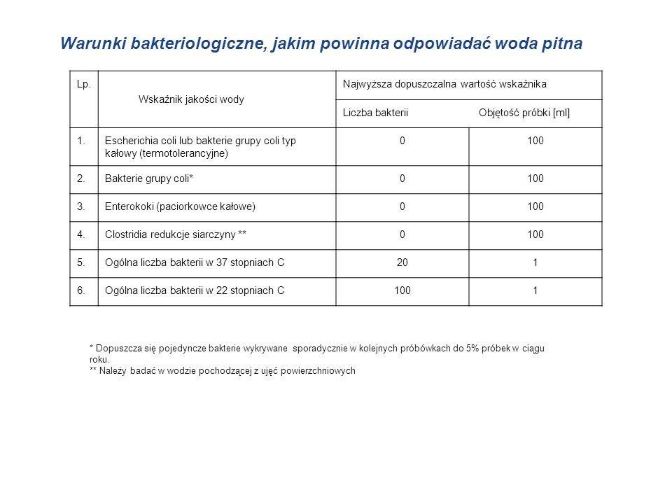 Lp. Wskaźnik jakości wody Najwyższa dopuszczalna wartość wskaźnika Liczba bakterii Objętość próbki [ml] 1.Escherichia coli lub bakterie grupy coli typ
