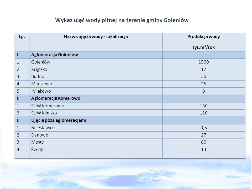 Wykaz ujęć wody pitnej na terenie gminy Goleniów