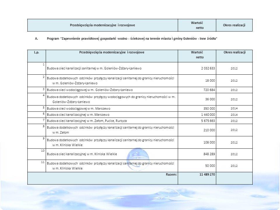 Przedsięwzięcia modernizacyjne i rozwojowe Wartość netto Okres realizacji A.Program