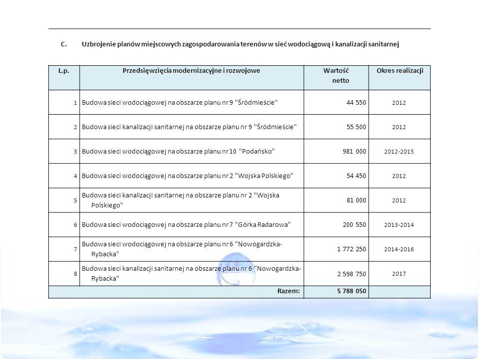 C.Uzbrojenie planów miejscowych zagospodarowania terenów w sieć wodociągową i kanalizacji sanitarnej L.p.Przedsięwzięcia modernizacyjne i rozwojowe Wa