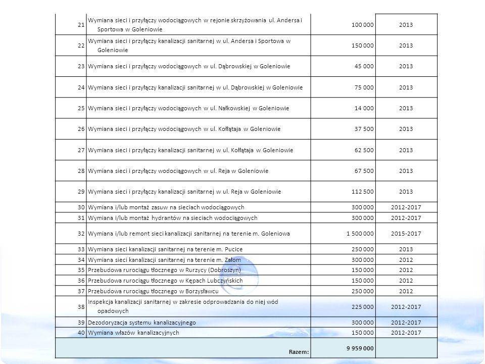 21 Wymiana sieci i przyłączy wodociągowych w rejonie skrzyżowania ul. Andersa i Sportowa w Goleniowie 100 0002013 22 Wymiana sieci i przyłączy kanaliz