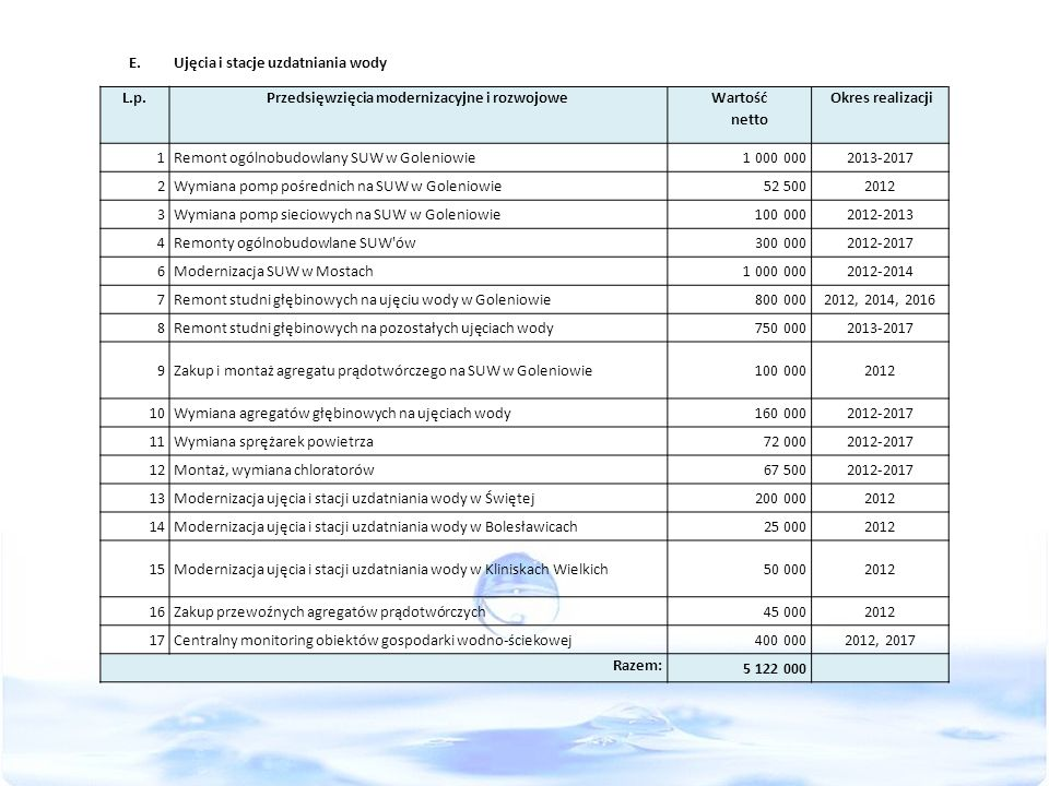 E.Ujęcia i stacje uzdatniania wody L.p.Przedsięwzięcia modernizacyjne i rozwojowe Wartość netto Okres realizacji 1Remont ogólnobudowlany SUW w Golenio