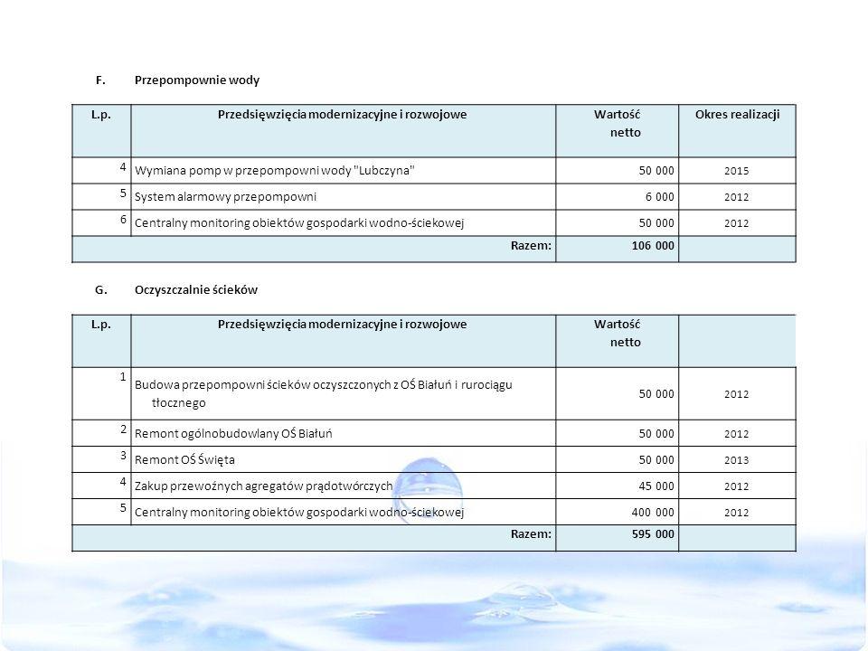 F.Przepompownie wody L.p.Przedsięwzięcia modernizacyjne i rozwojowe Wartość netto Okres realizacji 4 Wymiana pomp w przepompowni wody