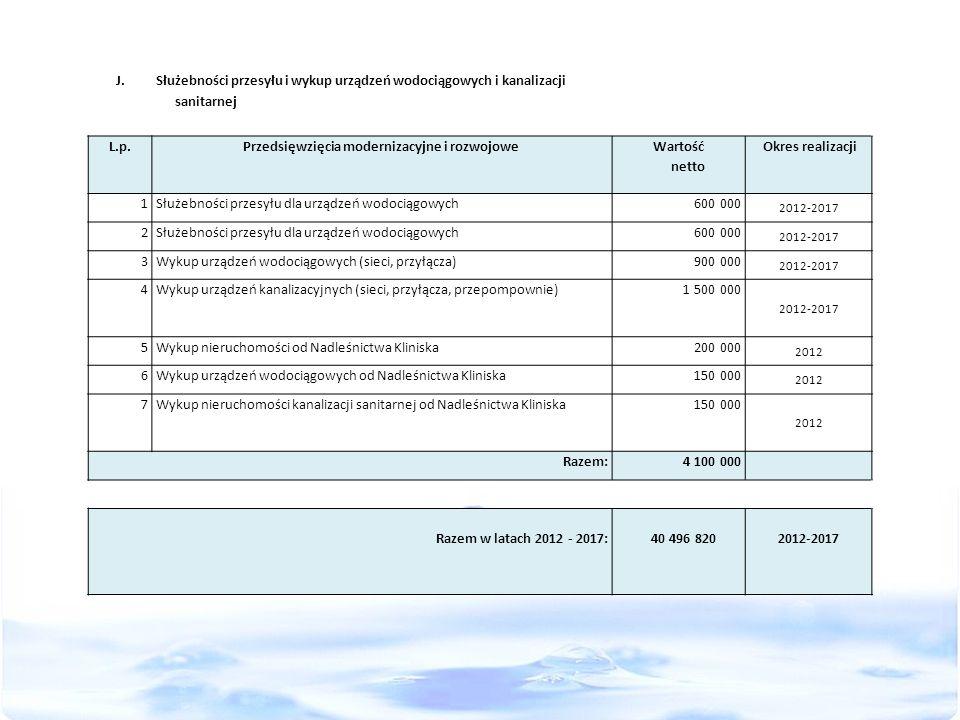 J. Służebności przesyłu i wykup urządzeń wodociągowych i kanalizacji sanitarnej L.p.Przedsięwzięcia modernizacyjne i rozwojowe Wartość netto Okres rea