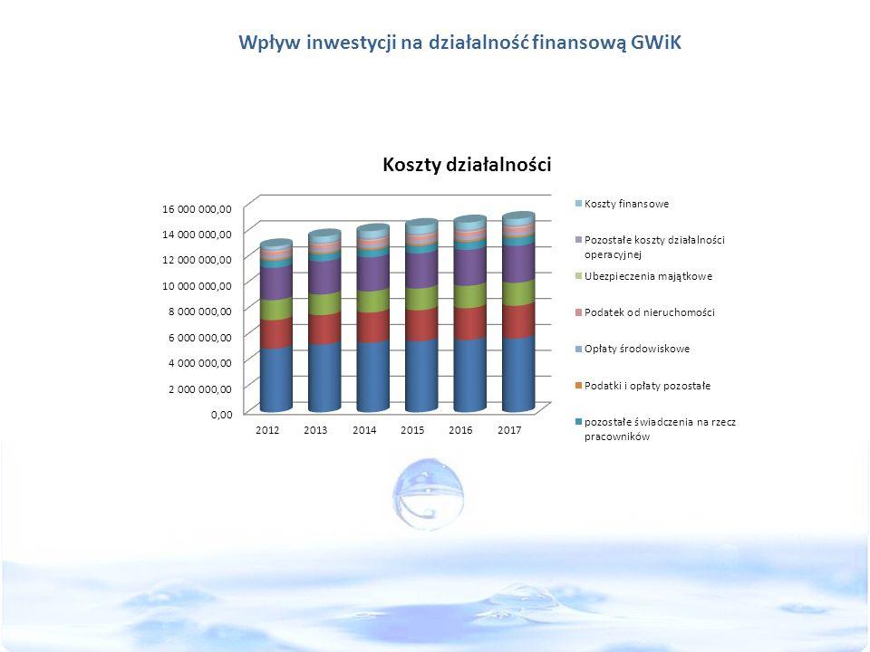 Wpływ inwestycji na działalność finansową GWiK