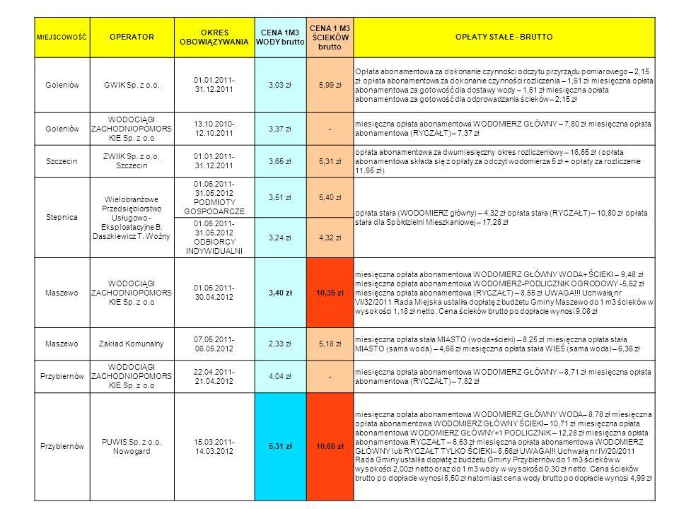 MIEJSCOWOŚĆ OPERATOR OKRES OBOWIĄZYWANIA CENA 1M3 WODY brutto CENA 1 M3 ŚCIEKÓW brutto OPŁATY STAŁE - BRUTTO GoleniówGWIK Sp. z o.o. 01.01.2011- 31.12