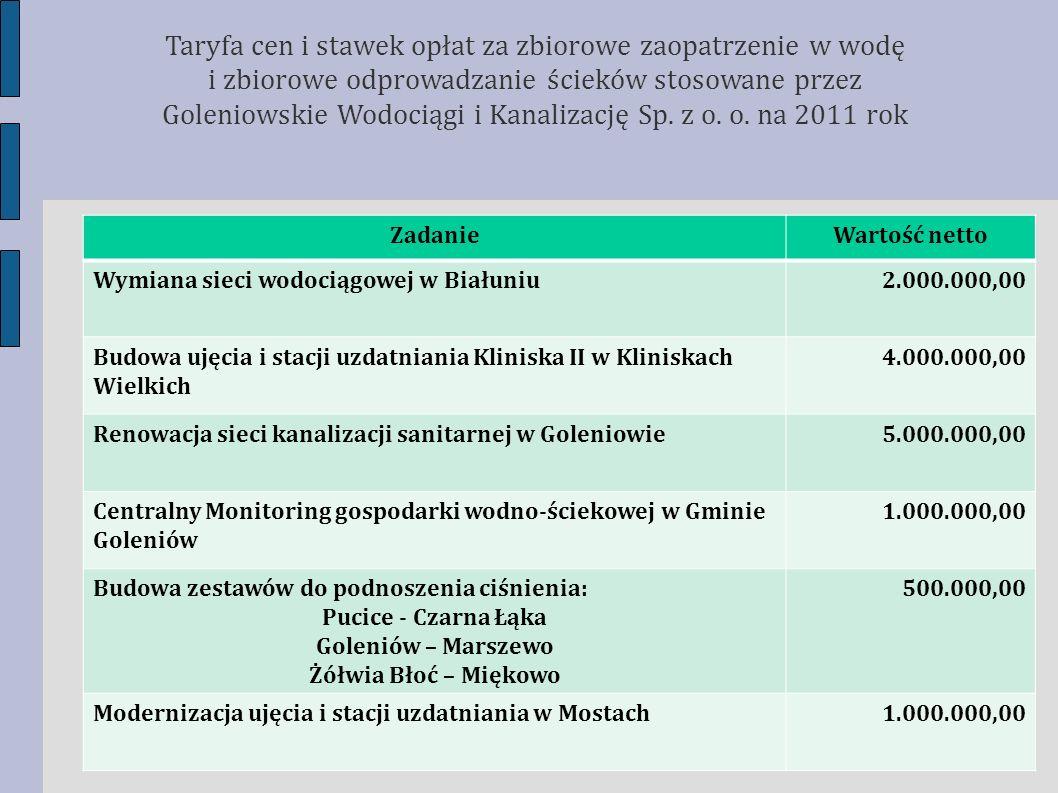 ZadanieWartość netto Wymiana sieci wodociągowej w Białuniu2.000.000,00 Budowa ujęcia i stacji uzdatniania Kliniska II w Kliniskach Wielkich 4.000.000,