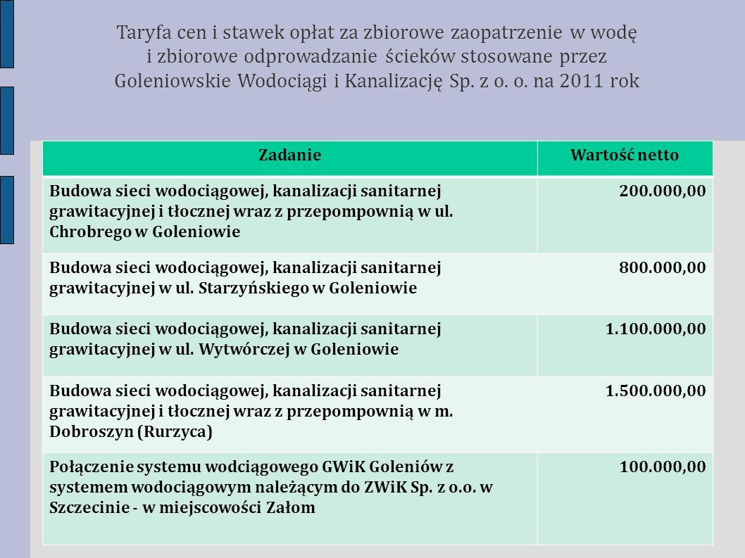 ZadanieWartość netto Budowa sieci wodociągowej, kanalizacji sanitarnej grawitacyjnej i tłocznej wraz z przepompownią w ul. Chrobrego w Goleniowie 200.