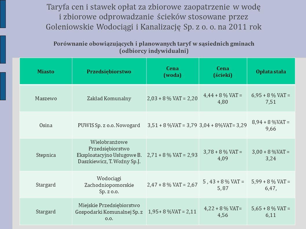 Porównanie obowiązujących i planowanych taryf w sąsiednich gminach (odbiorcy indywidualni) Taryfa cen i stawek opłat za zbiorowe zaopatrzenie w wodę i