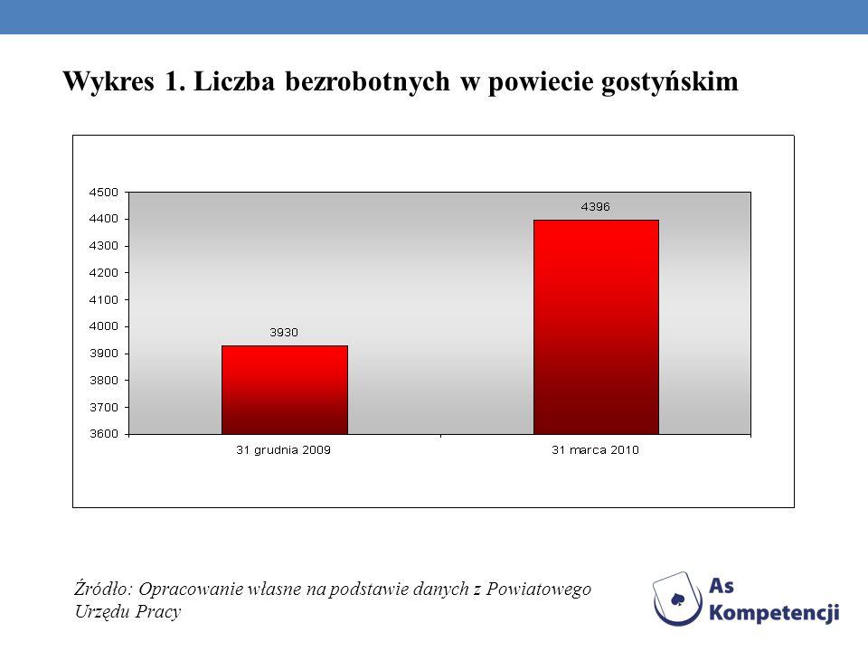 Wykres 1. Liczba bezrobotnych w powiecie gostyńskim Źródło: Opracowanie własne na podstawie danych z Powiatowego Urzędu Pracy