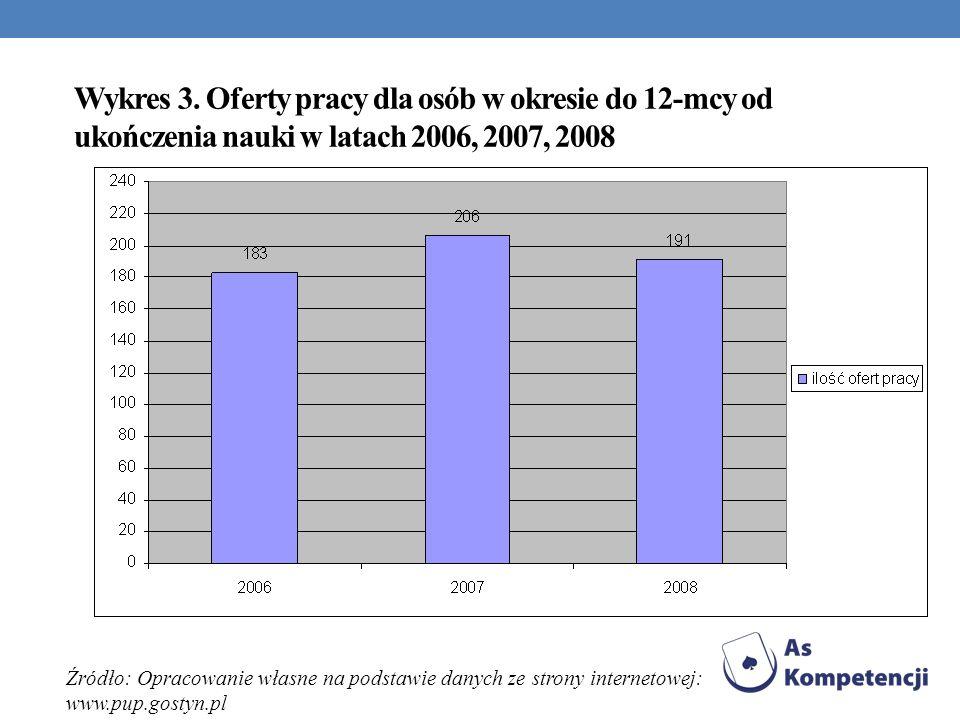 Wykres 3. Oferty pracy dla osób w okresie do 12-mcy od ukończenia nauki w latach 2006, 2007, 2008 Źródło: Opracowanie własne na podstawie danych ze st