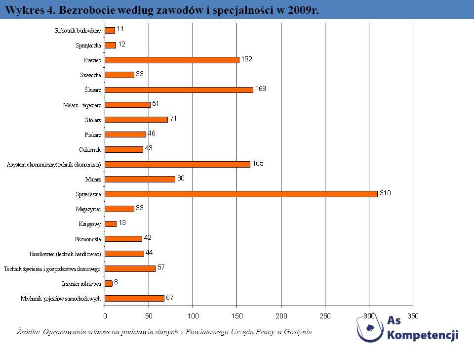 Wykres 4. Bezrobocie według zawod ó w i specjalności w 2009r. Źródło: Opracowanie własne na podstawie danych z Powiatowego Urzędu Pracy w Gostyniu