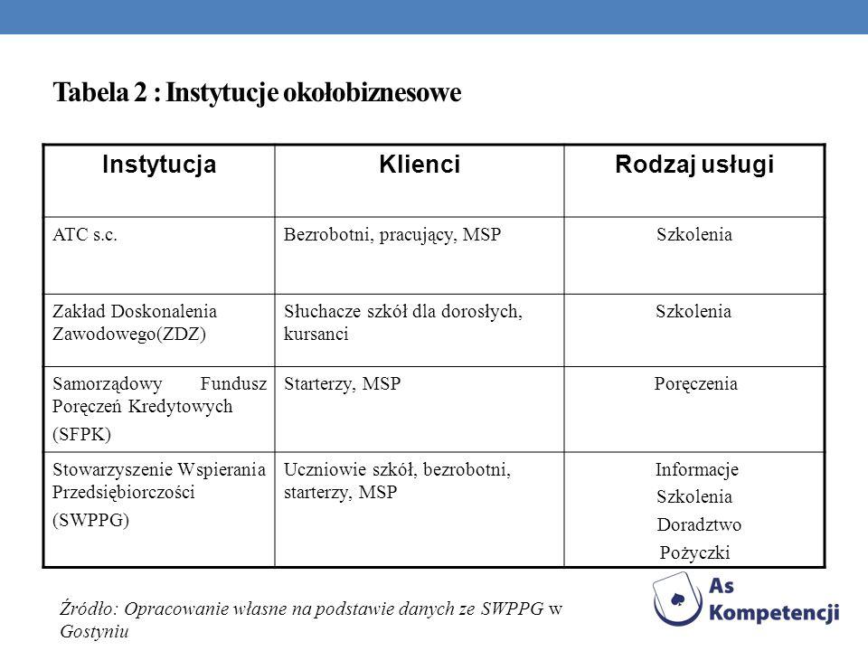 Tabela 2 : Instytucje okołobiznesowe InstytucjaKlienciRodzaj usługi ATC s.c.Bezrobotni, pracujący, MSPSzkolenia Zakład Doskonalenia Zawodowego(ZDZ) Sł