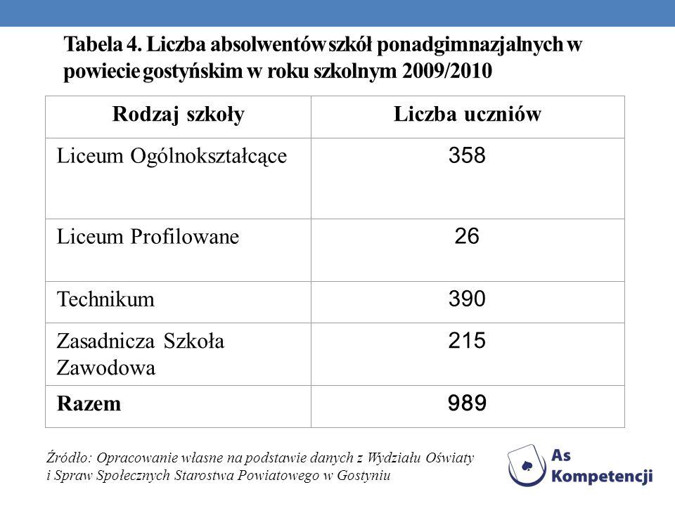 Tabela 4. Liczba absolwentów szkół ponadgimnazjalnych w powiecie gostyńskim w roku szkolnym 2009/2010 Rodzaj szkołyLiczba uczniów Liceum Ogólnokształc