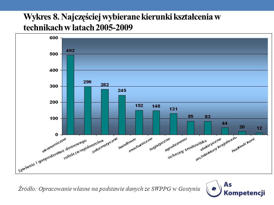 Wykres 8. Najczęściej wybierane kierunki kształcenia w technikach w latach 2005-2009 Źródło: Opracowanie własne na podstawie danych ze SWPPG w Gostyni