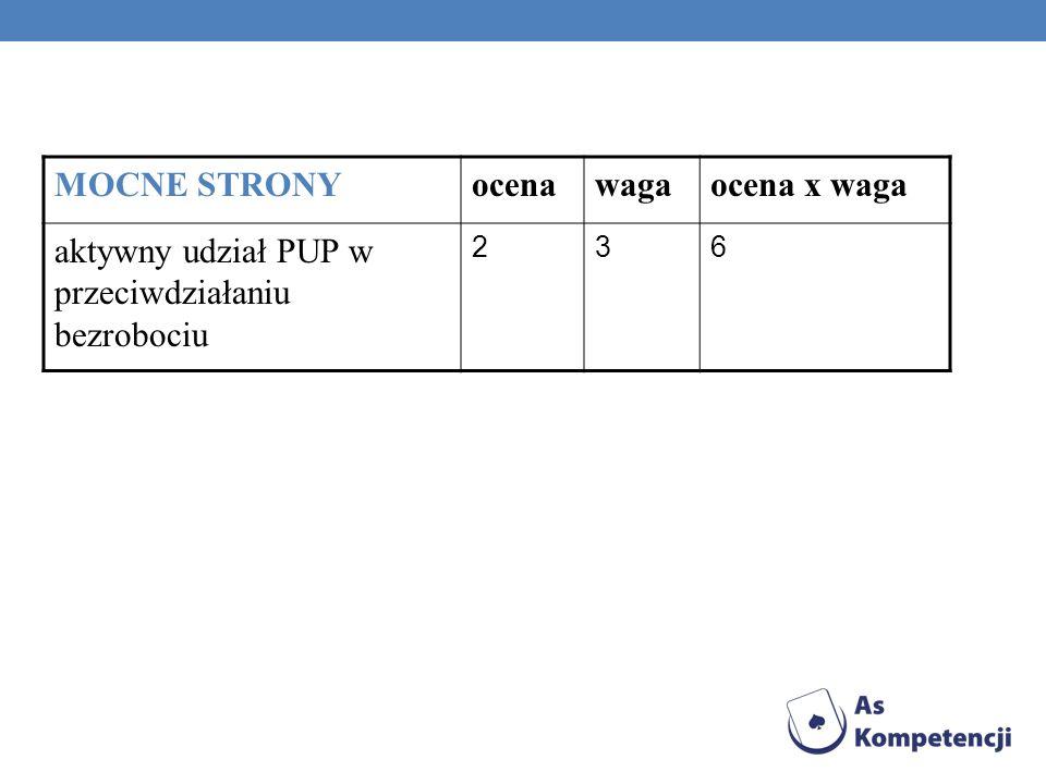 MOCNE STRONYocenawagaocena x waga aktywny udział PUP w przeciwdziałaniu bezrobociu 236