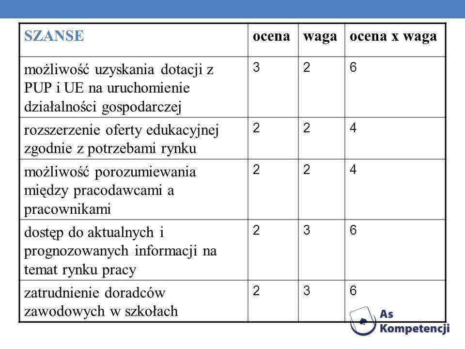 SZANSEocenawagaocena x waga możliwość uzyskania dotacji z PUP i UE na uruchomienie działalności gospodarczej 326 rozszerzenie oferty edukacyjnej zgodn