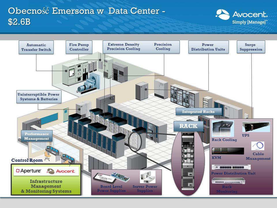 Energy Insight Site Manager Power System Mgr Cooling System Mgr Trellis Site Manager Konfiguracja i zarządzanie programi w urządzeniach Podgląd lokalizacji urządzeń i wykorzystanie zasobów urządzenia Zarządzanie powiadomieniami o alarmach poprzez SMS i email Monitorowanie warunków środowiskowych w DC Trellis Site Manager Redukuj czas na identyfikację i rozwiązwanie krytycznych problemów urządzeń w DC Wydanie 1