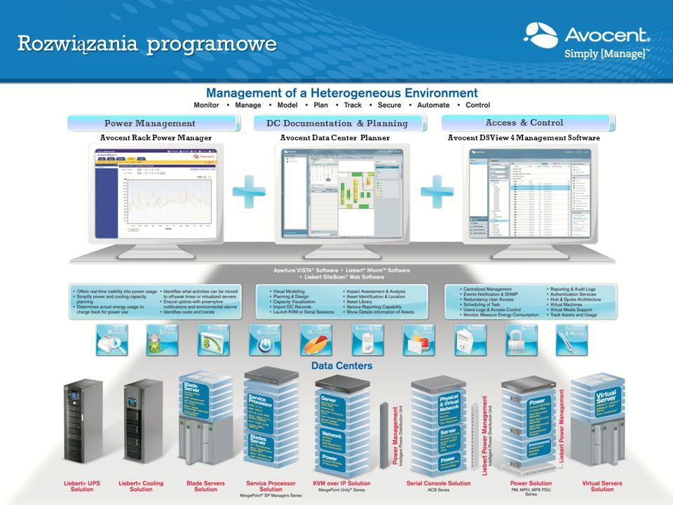 Universal Management Gateway Komunikacja wieloplatformowa Wsparcie dla wielu protokołów Pomiar w czasie rzeczywistym Dwustronna komunikacja Aplikacje platformy Trellis Konstrukcja modułowa Wsparcie dla wielu protokołów Dwustronna komunikacja Potrzebne zintegrowane rozwi ą zanie - DCIM 17