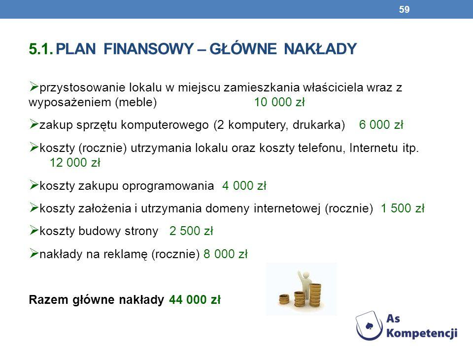 5.1. PLAN FINANSOWY – GŁÓWNE NAKŁADY przystosowanie lokalu w miejscu zamieszkania właściciela wraz z wyposażeniem (meble) 10 000 zł zakup sprzętu komp