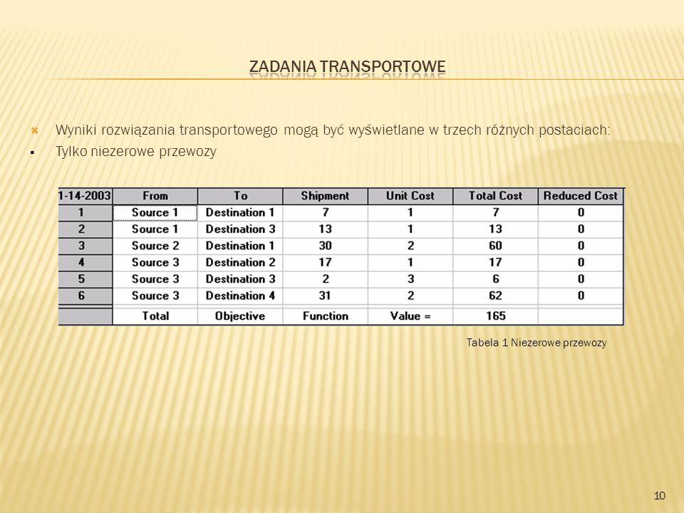 Wyniki rozwiązania transportowego mogą być wyświetlane w trzech różnych postaciach: Tylko niezerowe przewozy 10 Tabela 1 Niezerowe przewozy