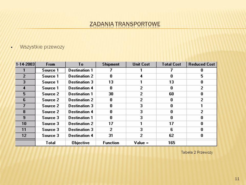 Wszystkie przewozy 11 Tabela 2 Przewozy