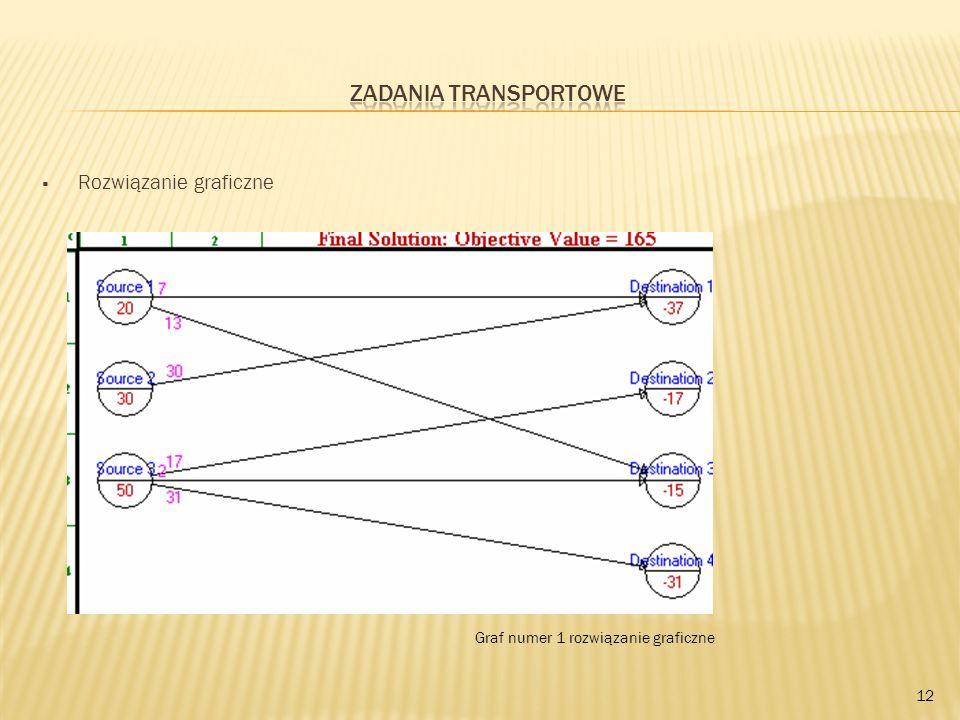 Rozwiązanie graficzne 12 Graf numer 1 rozwiązanie graficzne