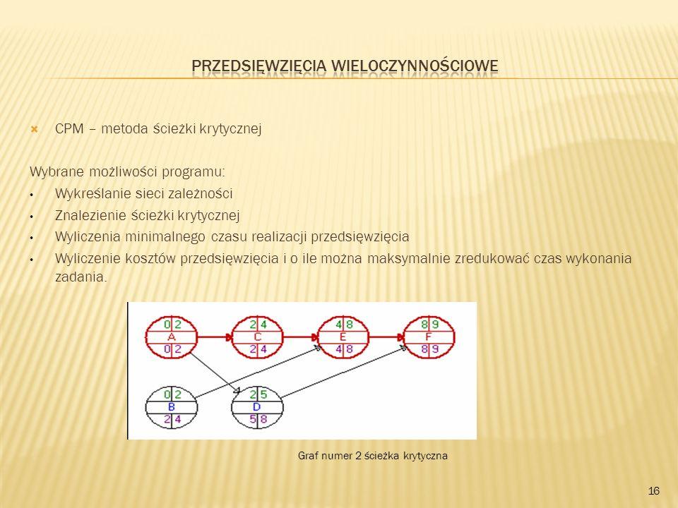 CPM – metoda ścieżki krytycznej Wybrane możliwości programu: Wykreślanie sieci zależności Znalezienie ścieżki krytycznej Wyliczenia minimalnego czasu