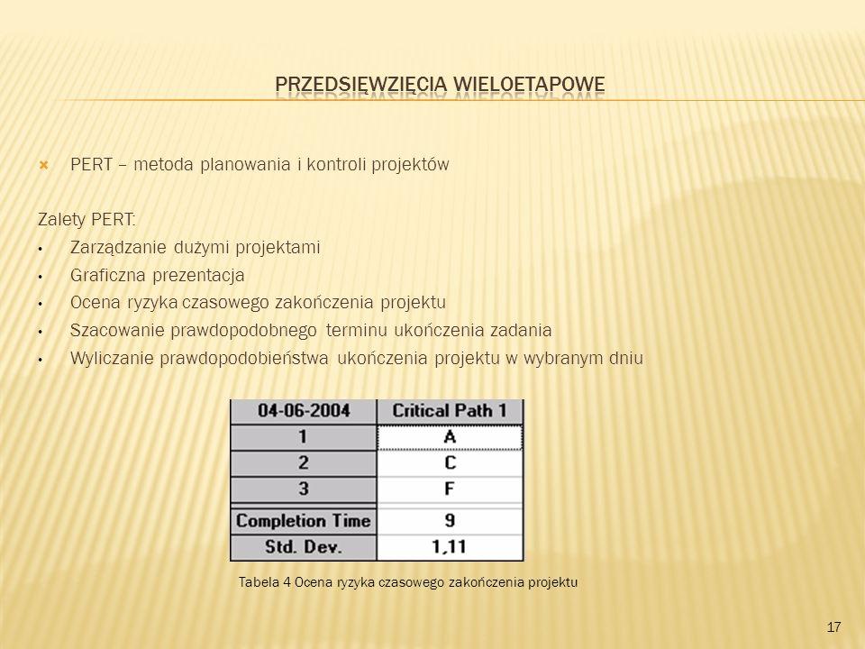 PERT – metoda planowania i kontroli projektów Zalety PERT: Zarządzanie dużymi projektami Graficzna prezentacja Ocena ryzyka czasowego zakończenia proj
