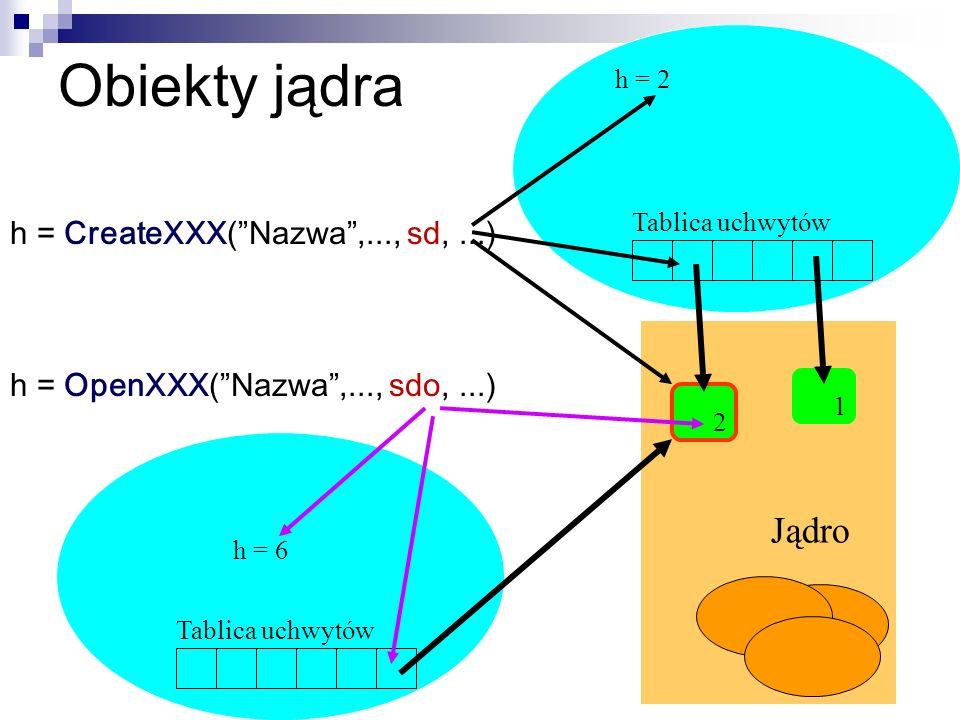 Obiekty jądra Tablica uchwytów 2 1 h = 2 h = 6 Jądro h = CreateXXX(Nazwa,..., sd,...) h = OpenXXX(Nazwa,..., sdo,...)