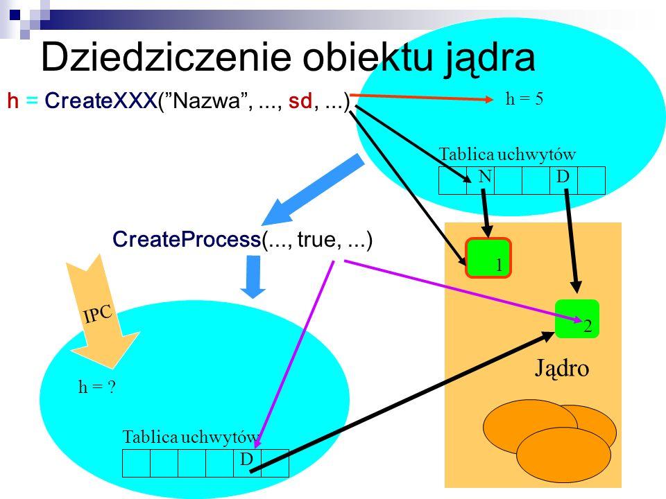 h = CreateXXX(Nazwa,..., sd,...) Tablica uchwytów 1 2 h = 5 h = ? Jądro ND D CreateProcess(..., true,...) IPC Dziedziczenie obiektu jądra