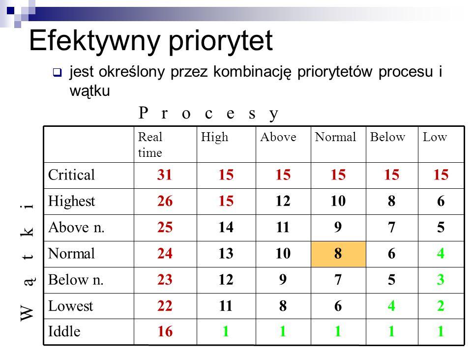 Efektywny priorytet jest określony przez kombinację priorytetów procesu i wątku 1111116Iddle 24681122Lowest 35791223Below n. 468101324Normal 579111425