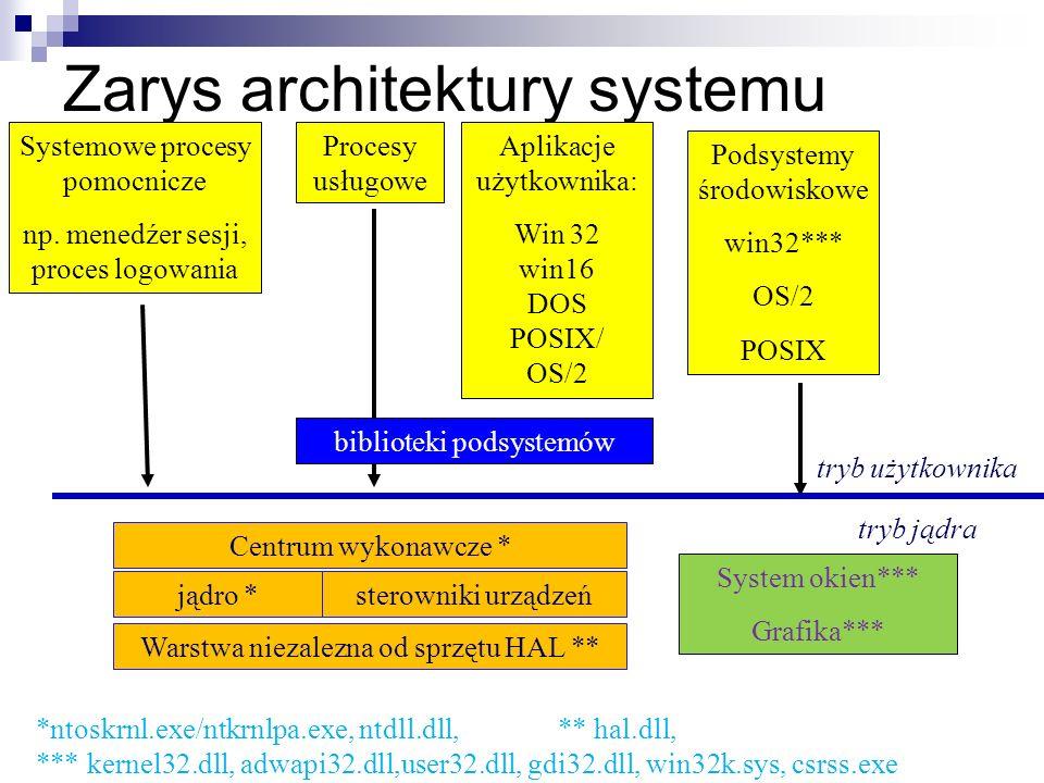 Zarys architektury systemu Systemowe procesy pomocnicze np. menedźer sesji, proces logowania Procesy usługowe Aplikacje użytkownika: Win 32 win16 DOS