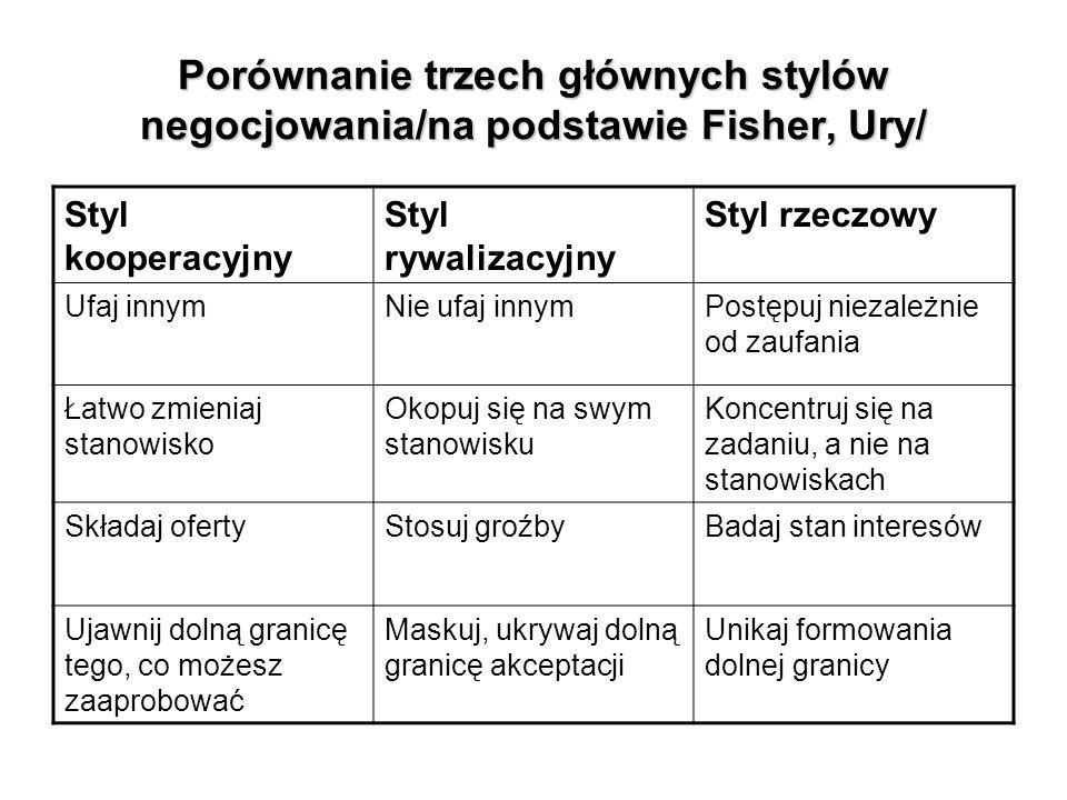 Porównanie trzech głównych stylów negocjowania/na podstawie Fisher, Ury/ Styl kooperacyjny Styl rywalizacyjny Styl rzeczowy Ufaj innymNie ufaj innymPo