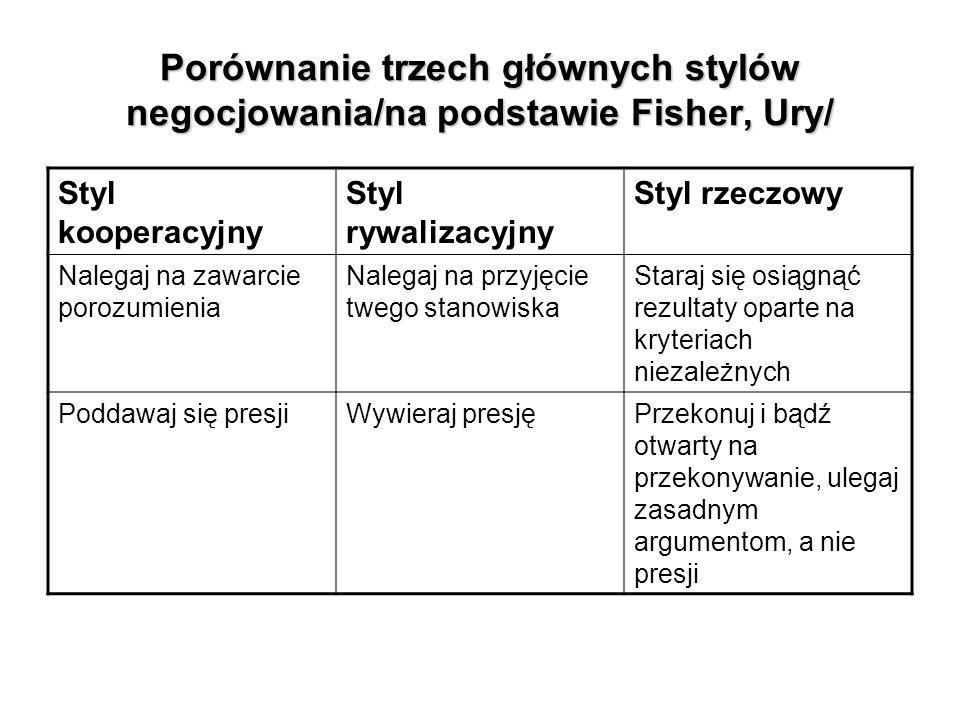 Styl kooperacyjny Styl rywalizacyjny Styl rzeczowy Nalegaj na zawarcie porozumienia Nalegaj na przyjęcie twego stanowiska Staraj się osiągnąć rezultaty oparte na kryteriach niezależnych Poddawaj się presjiWywieraj presjęPrzekonuj i bądź otwarty na przekonywanie, ulegaj zasadnym argumentom, a nie presji Porównanie trzech głównych stylów negocjowania/na podstawie Fisher, Ury/