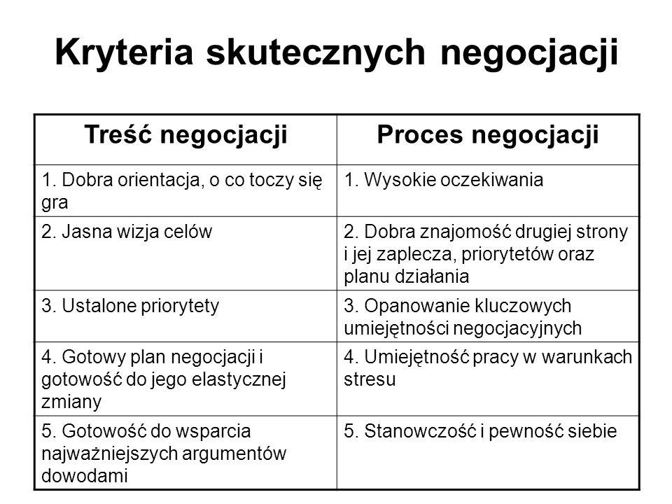 Kryteria skutecznych negocjacji Treść negocjacjiProces negocjacji 1. Dobra orientacja, o co toczy się gra 1. Wysokie oczekiwania 2. Jasna wizja celów2